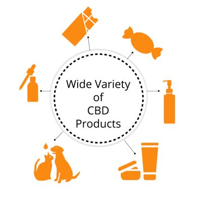 Wide Variety of CBD Products