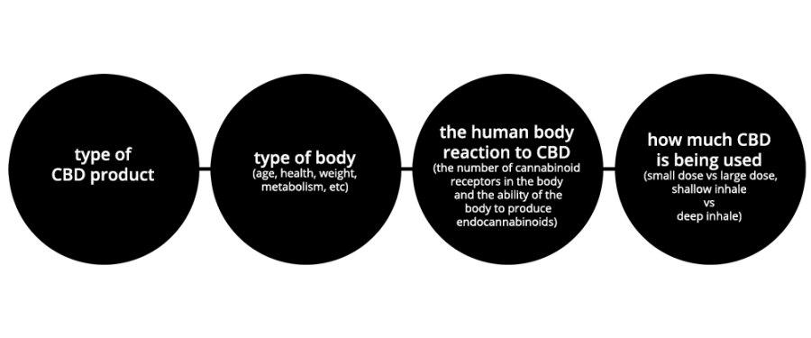 cbd-effect-curedbynature